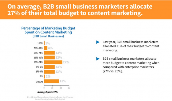 B2B Small Business Content Marketing Trend 2014